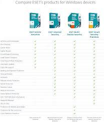 ESET NOD32 Antivirus Crack 12.1.34.0 With Serial Number